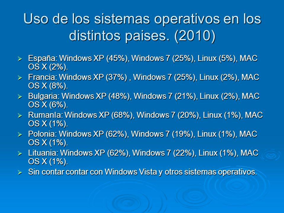 Uso de los sistemas operativos en los distintos paises. (2010) España: Windows XP (45%), Windows 7 (25%), Linux (5%), MAC OS X (2%). España: Windows X