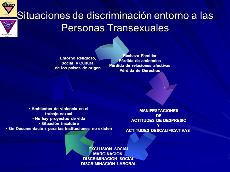 Situaciones de discriminación entorno a las Personas Transexuales