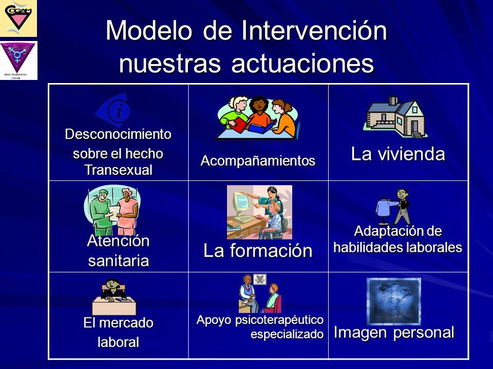 Modelo de Intervención nuestras actuaciones Desconocimiento sobre el hecho Transexual Acompañamientos La vivienda Atención sanitaria La formación Adap
