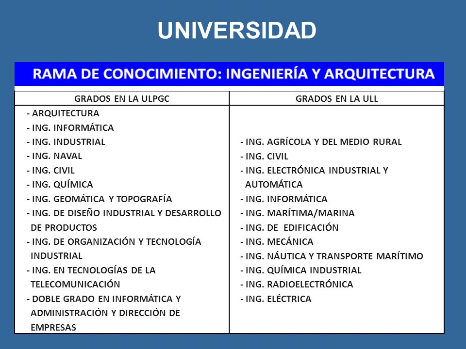 UNIVERSIDAD GRADOS EN LA ULPGCGRADOS EN LA ULL - ARQUITECTURA - ING. INFORMÁTICA - ING. INDUSTRIAL - ING. NAVAL - ING. CIVIL - ING. QUÍMICA - ING. GEO