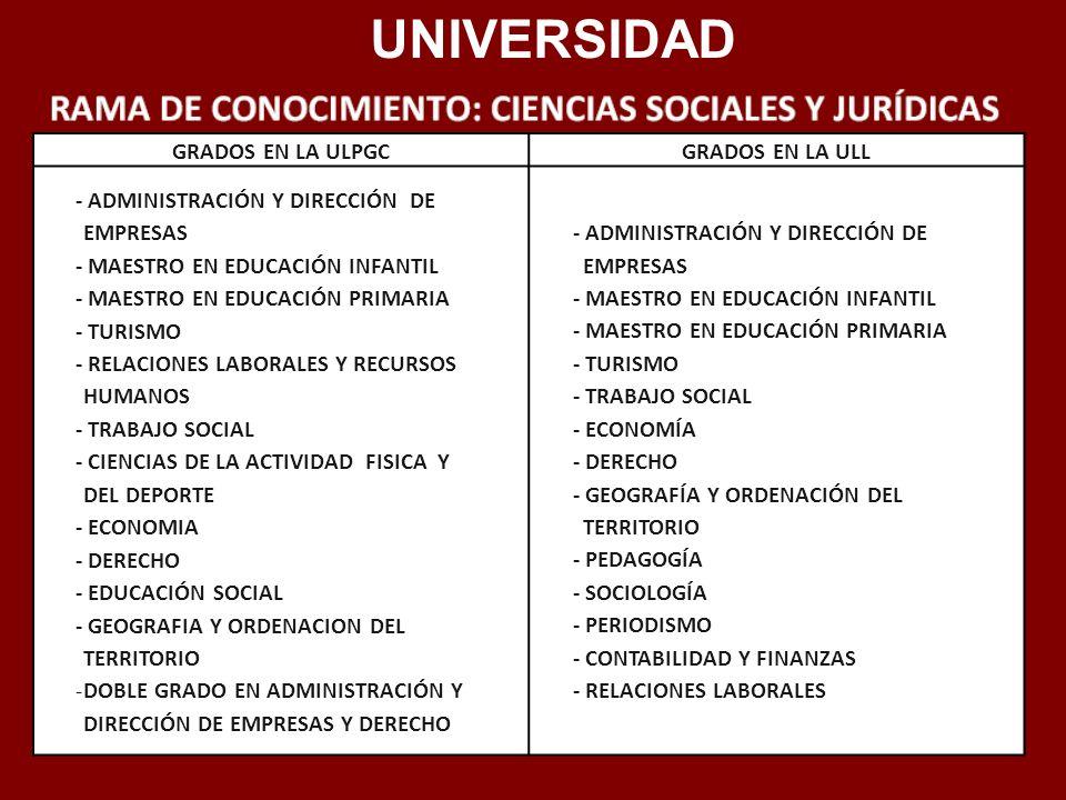 UNIVERSIDAD GRADOS EN LA ULPGCGRADOS EN LA ULL - ADMINISTRACIÓN Y DIRECCIÓN DE EMPRESAS - MAESTRO EN EDUCACIÓN INFANTIL - MAESTRO EN EDUCACIÓN PRIMARI