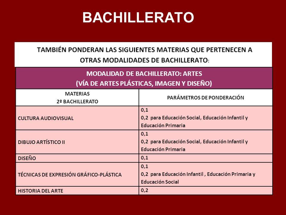 MODALIDAD DE BACHILLERATO: ARTES (VÍA DE ARTES PLÁSTICAS, IMAGEN Y DISEÑO) MATERIAS 2º BACHILLERATO PARÁMETROS DE PONDERACIÓN CULTURA AUDIOVISUAL 0,1