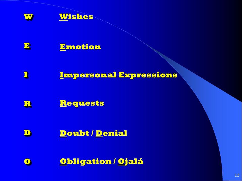 14 Emoción alegrarse de, tener miedo de, temer, gustar, molestar, etc… Influencia querer, requerer, desear, sugerir, pedir, preferir, necesitar, etc… Duda dudar, no creer, no pensar, no estar seguro de, negar, etc… Mandato Mandar, demandar, prohibir, etc…