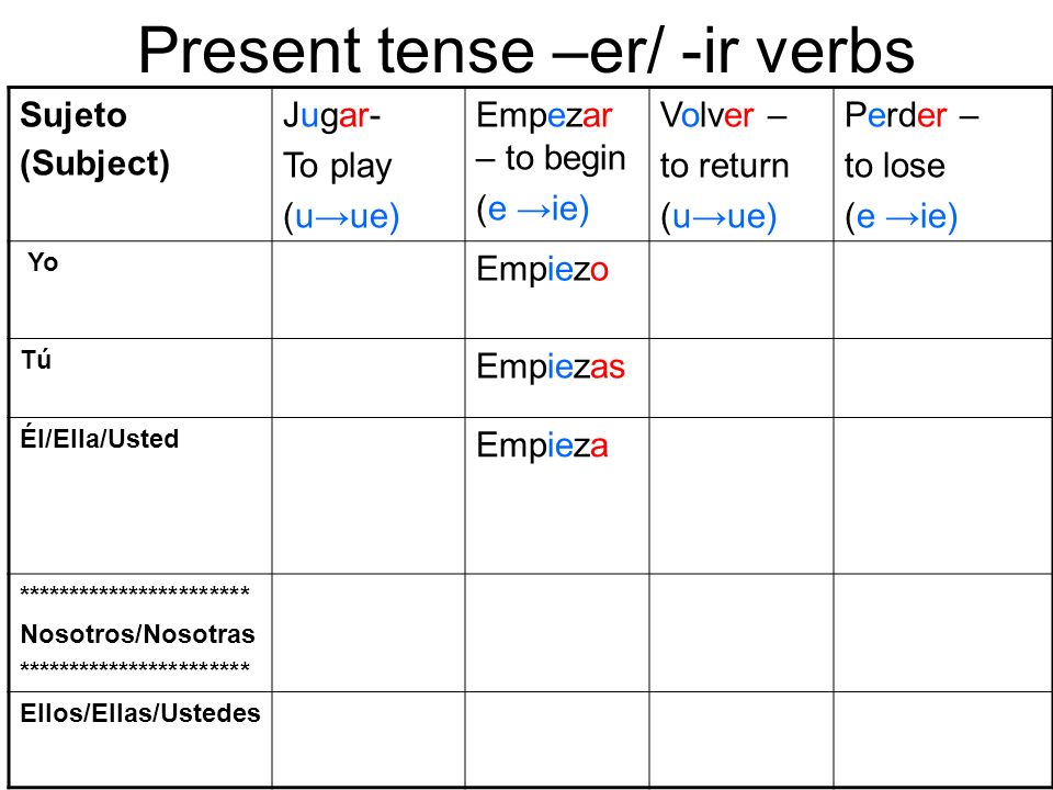 Present tense –er/ -ir verbs Sujeto (Subject) Jugar- To play (uue) Empezar – to begin (e ie) Volver – to return (uue) Perder – to lose (e ie) Yo Empie