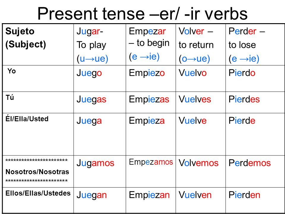 Present tense –er/ -ir verbs Sujeto (Subject) Jugar- To play (uue) Empezar – to begin (e ie) Volver – to return (oue) Perder – to lose (e ie) Yo Juego