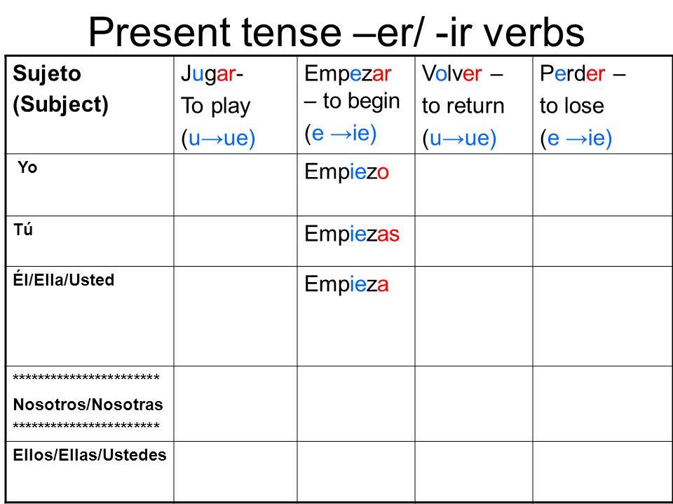 Present tense –er/ -ir verbs Sujeto (Subject) Jugar- To play (uue) Empezar – to begin (e ie) Volver – to return (uue) Perder – to lose (e ie) Yo Empie