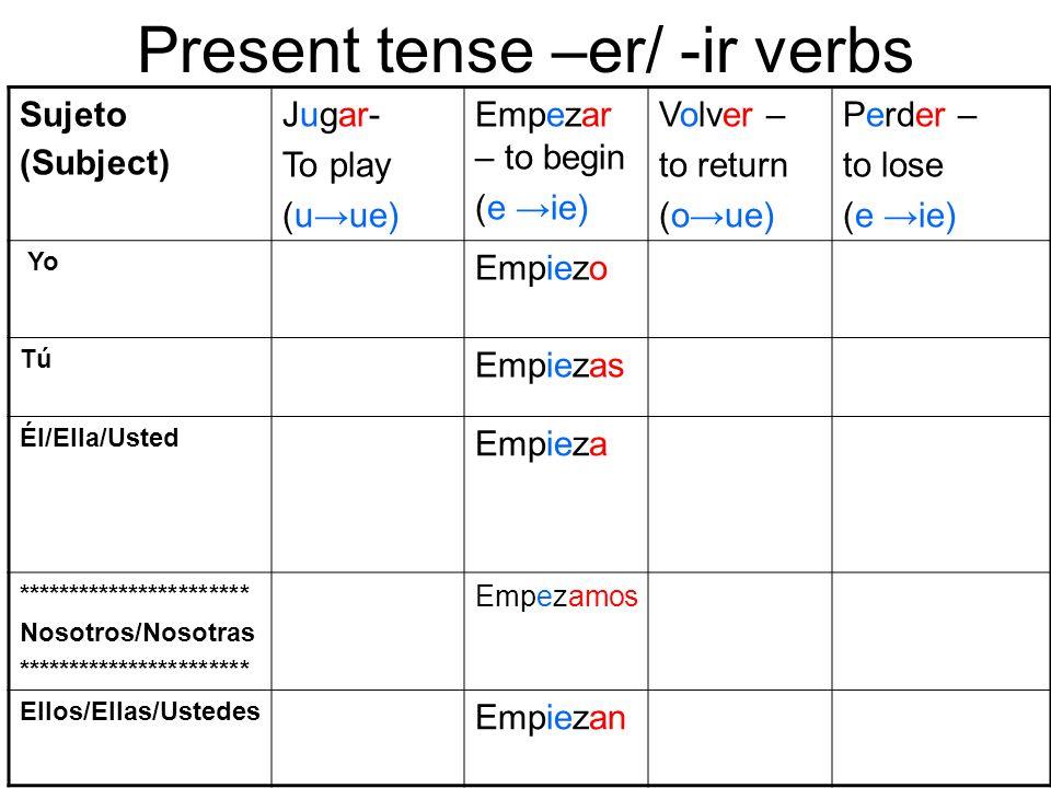 Present tense –er/ -ir verbs Sujeto (Subject) Jugar- To play (uue) Empezar – to begin (e ie) Volver – to return (oue) Perder – to lose (e ie) Yo Empie