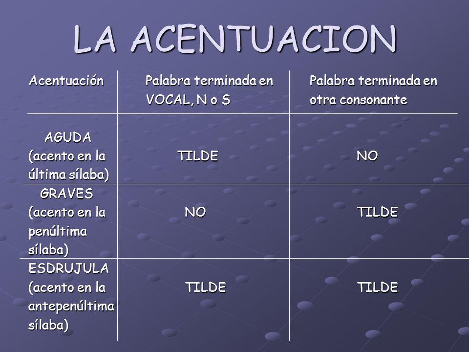 LA ACENTUACION Acentuación Palabra terminada en Palabra terminada en VOCAL, N o Sotra consonante VOCAL, N o Sotra consonante AGUDA AGUDA (acento en la