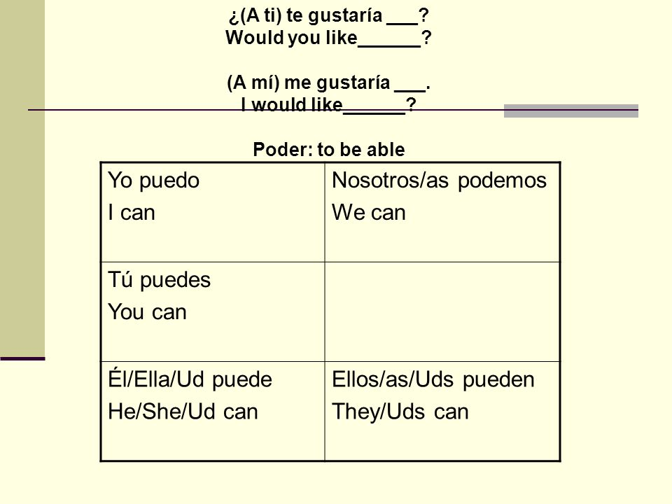¿(A ti) te gustaría ___? Would you like______? (A mí) me gustaría ___. I would like______? Poder: to be able Yo puedo I can Nosotros/as podemos We can