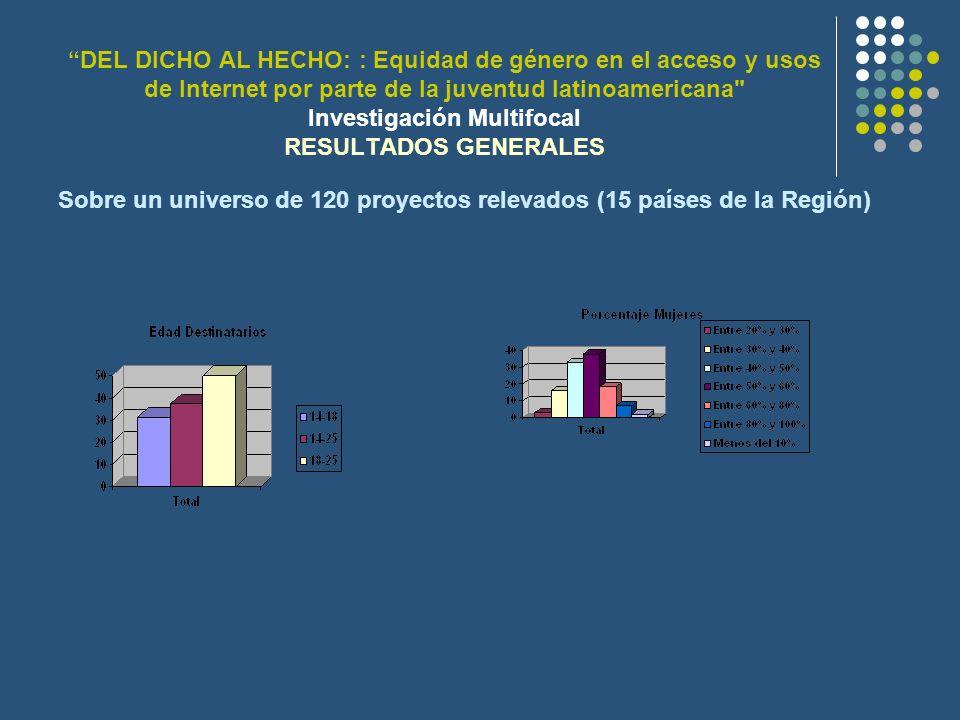 DEL DICHO AL HECHO: : Equidad de género en el acceso y usos de Internet por parte de la juventud latinoamericana Investigación Multifocal RESULTADOS GENERALES Sobre un universo de 120 proyectos relevados (15 países de la Región)