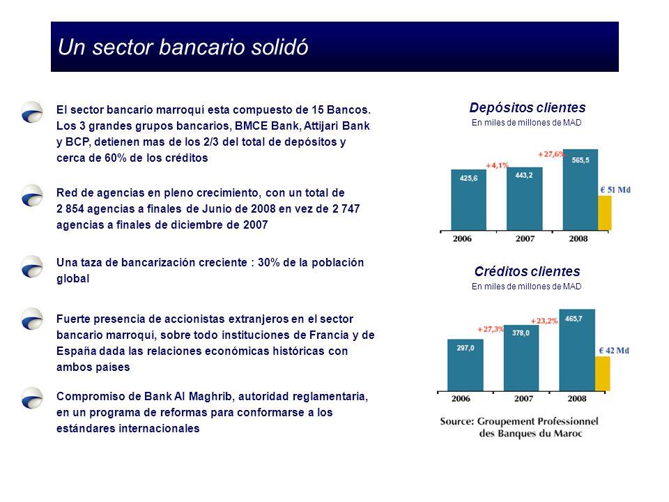 Un sector bancario solidó Depósitos clientes En miles de millones de MAD Créditos clientes En miles de millones de MAD El sector bancario marroquí esta compuesto de 15 Bancos.
