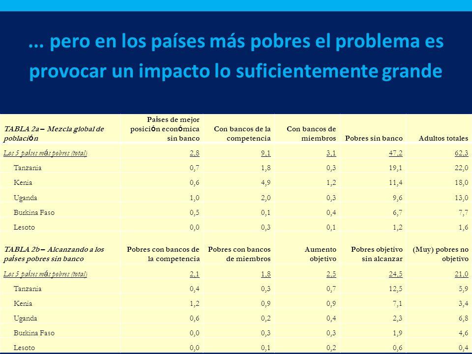 ... pero en los países más pobres el problema es provocar un impacto lo suficientemente grande TABLA 2a – Mezcla global de poblaci ó n Pa í ses de mej