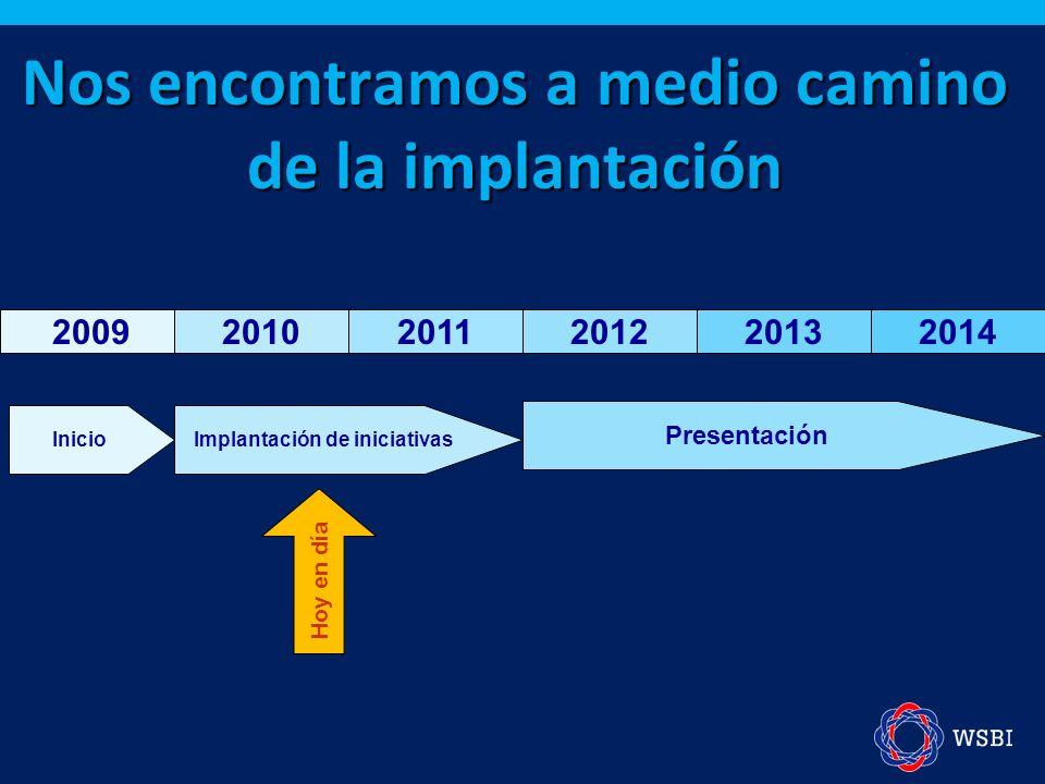 Nos encontramos a medio camino de la implantación 200920102011201220132014 InicioImplantación de iniciativas Presentación Hoy en día