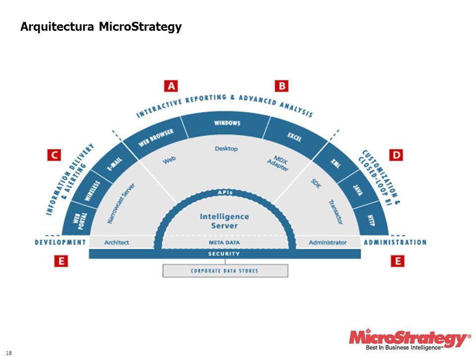 18 Arquitectura MicroStrategy