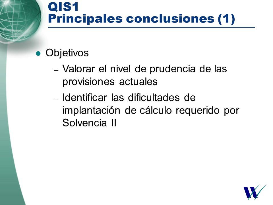 QIS1 Principales conclusiones (1) Objetivos – Valorar el nivel de prudencia de las provisiones actuales – Identificar las dificultades de implantación de cálculo requerido por Solvencia II
