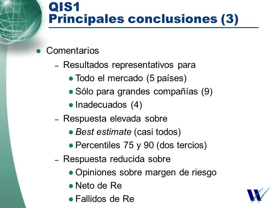 QIS1 Principales conclusiones (3) Comentarios – Resultados representativos para Todo el mercado (5 países) Sólo para grandes compañías (9) Inadecuados (4) – Respuesta elevada sobre Best estimate (casi todos) Percentiles 75 y 90 (dos tercios) – Respuesta reducida sobre Opiniones sobre margen de riesgo Neto de Re Fallidos de Re