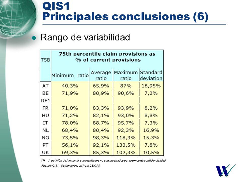 QIS1 Principales conclusiones (6) Rango de variabilidad (1)A petición de Alemania, sus resultados no son mostrados por razones de confidencialidad Fuente: QIS1 – Summary report from CEIOPS