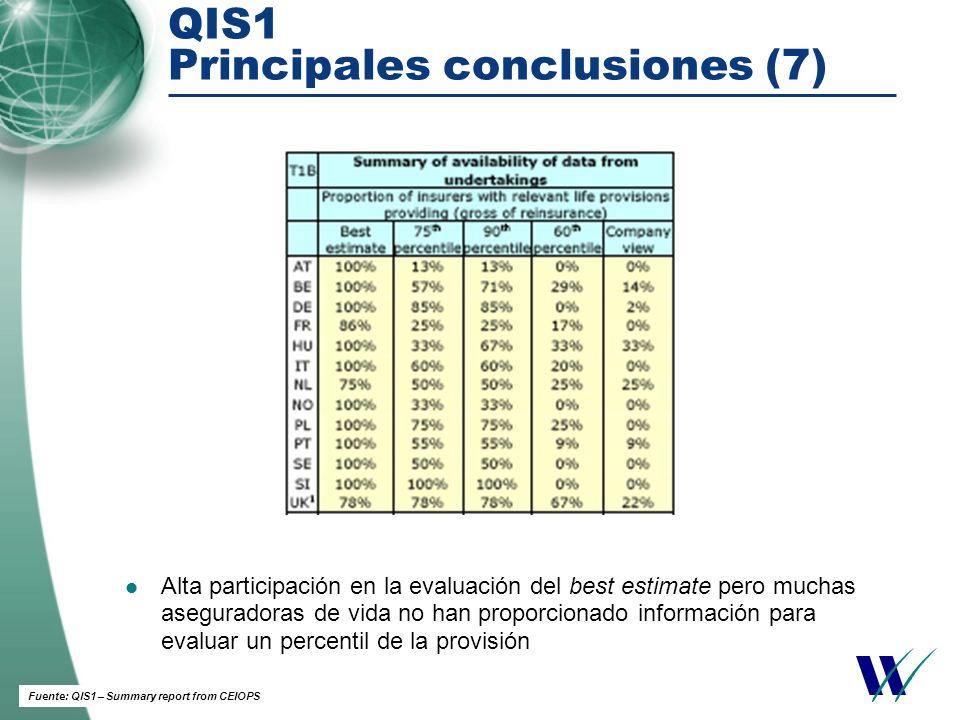 QIS1 Principales conclusiones (7) Fuente: QIS1 – Summary report from CEIOPS Alta participación en la evaluación del best estimate pero muchas aseguradoras de vida no han proporcionado información para evaluar un percentil de la provisión