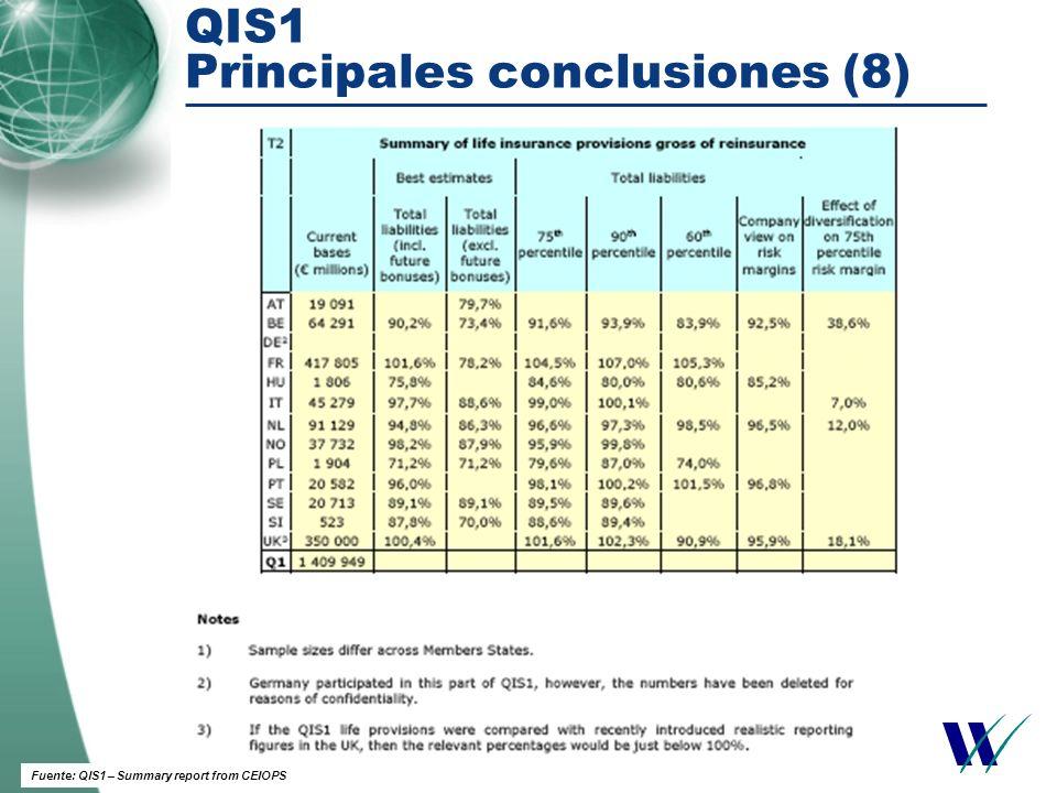 QIS1 Principales conclusiones (9) Fuente: QIS1 – Summary report from CEIOPS Amplio rango de variabilidad de los resultados.
