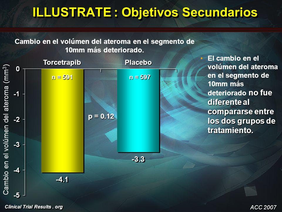 Clinical Trial Results. org ILLUSTRATE : Objetivos Secundarios no fue diferente al compararse entre los dos grupos de tratamiento.El cambio en el volú