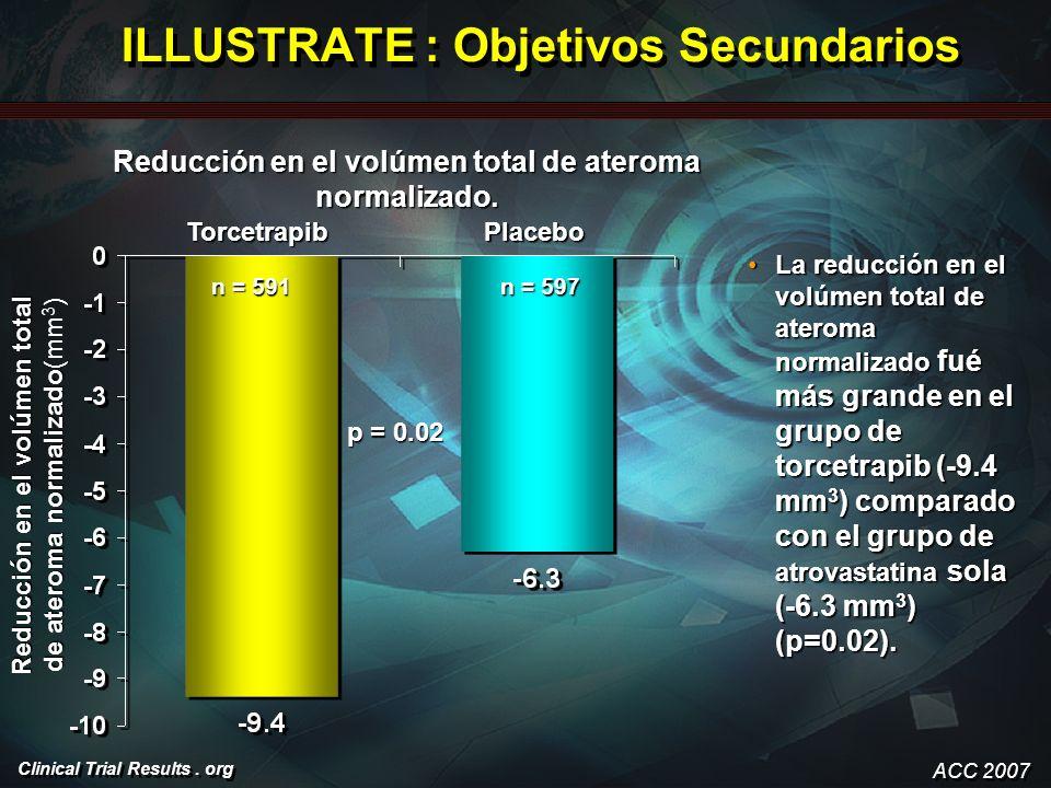 Clinical Trial Results. org ILLUSTRATE : Objetivos Secundarios La reducción en el volúmen total de ateroma normalizado fué más grande en el grupo de t