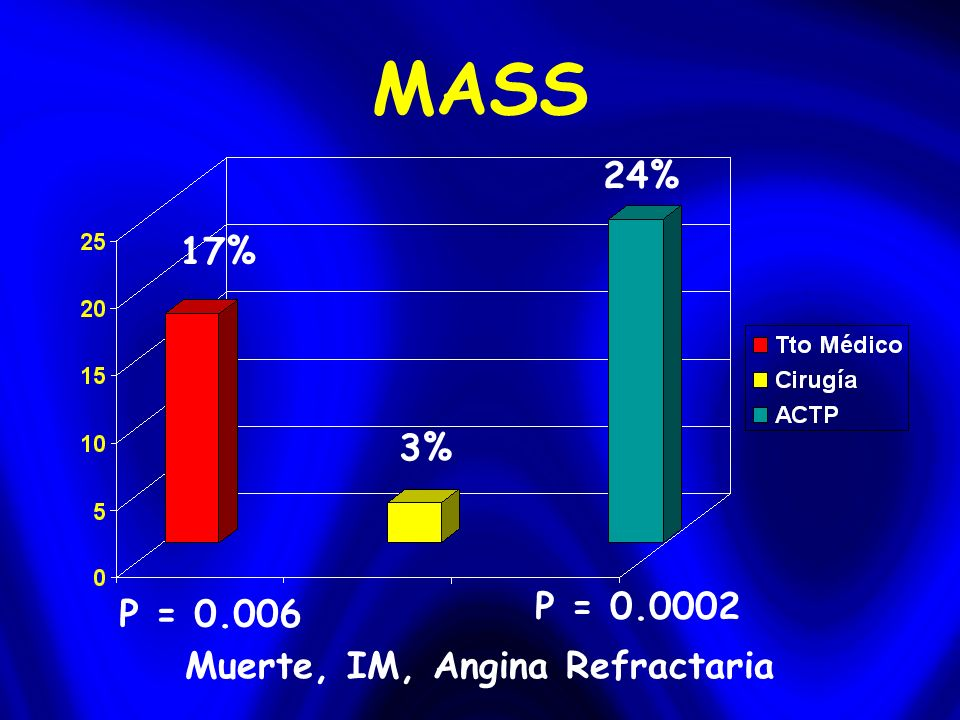 MASS Muerte, IM, Angina Refractaria 3% 17% 24% P = 0.006 P = 0.0002