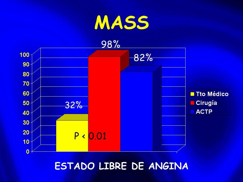 MASS 32% 98% 82% ESTADO LIBRE DE ANGINA P < 0.01