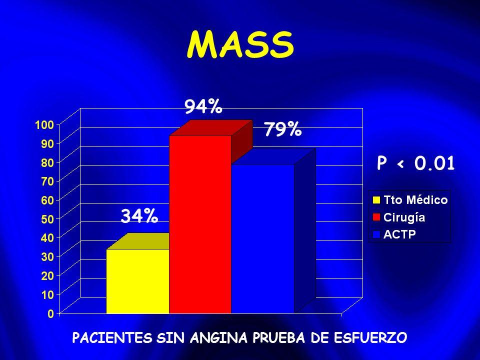 MASS PACIENTES SIN ANGINA PRUEBA DE ESFUERZO 94% 79% 34% P < 0.01