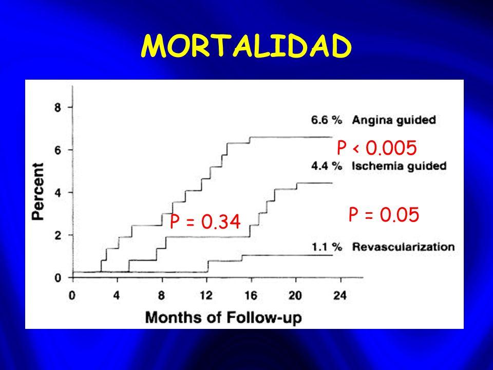 MORTALIDAD P < 0.005 P = 0.05 P = 0.34