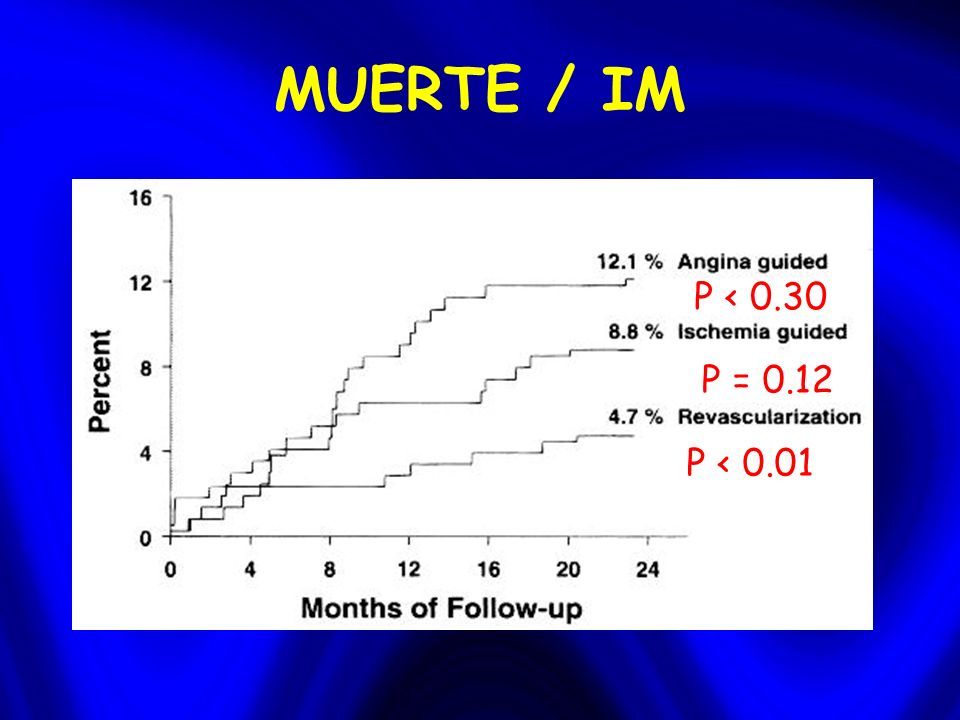 MUERTE / IM P < 0.01 P = 0.12 P < 0.30