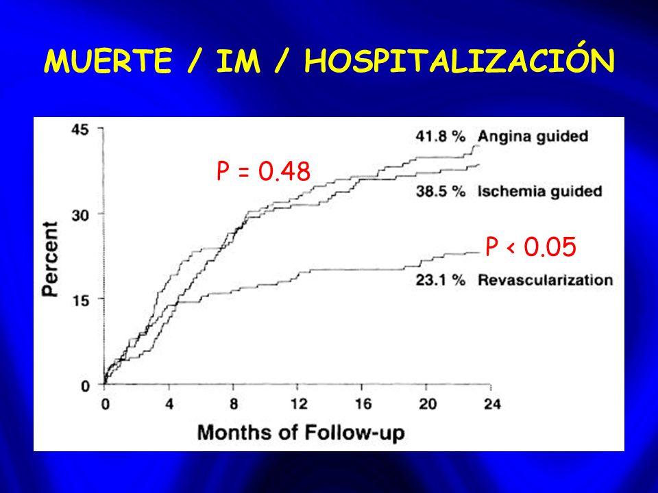 MUERTE / IM / HOSPITALIZACIÓN P < 0.05 P = 0.48