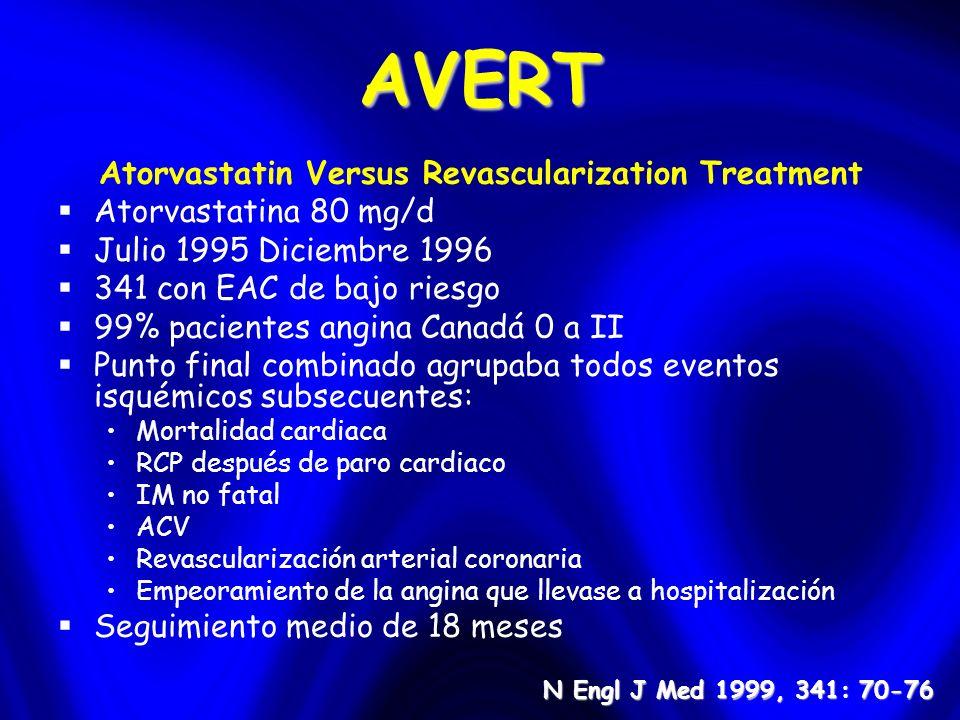 AVERT Atorvastatin Versus Revascularization Treatment Atorvastatina 80 mg/d Julio 1995 Diciembre 1996 341 con EAC de bajo riesgo 99% pacientes angina Canadá 0 a II Punto final combinado agrupaba todos eventos isquémicos subsecuentes: Mortalidad cardiaca RCP después de paro cardiaco IM no fatal ACV Revascularización arterial coronaria Empeoramiento de la angina que llevase a hospitalización Seguimiento medio de 18 meses N Engl J Med 1999, 341: 70-76