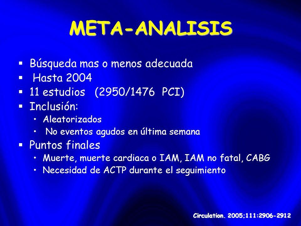 Circulation. 2005;111:2906-2912 META-ANALISIS Búsqueda mas o menos adecuada Hasta 2004 11 estudios (2950/1476 PCI) Inclusión: Aleatorizados No eventos