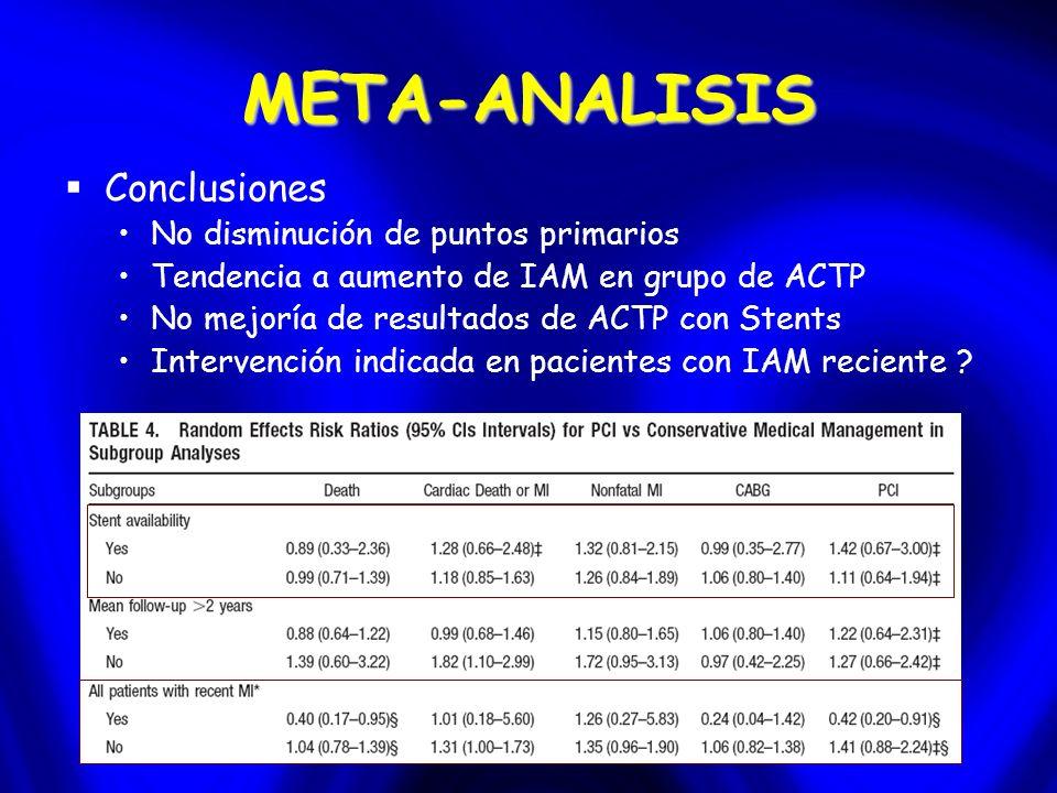 META-ANALISIS Conclusiones No disminución de puntos primarios Tendencia a aumento de IAM en grupo de ACTP No mejoría de resultados de ACTP con Stents Intervención indicada en pacientes con IAM reciente