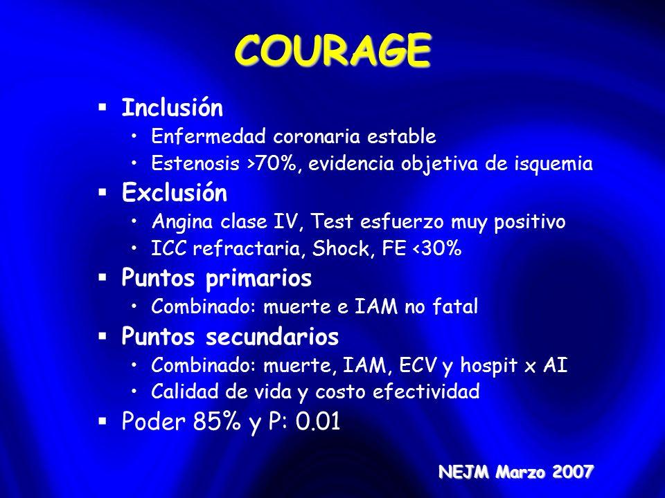 COURAGE NEJM Marzo 2007 Inclusión Enfermedad coronaria estable Estenosis >70%, evidencia objetiva de isquemia Exclusión Angina clase IV, Test esfuerzo