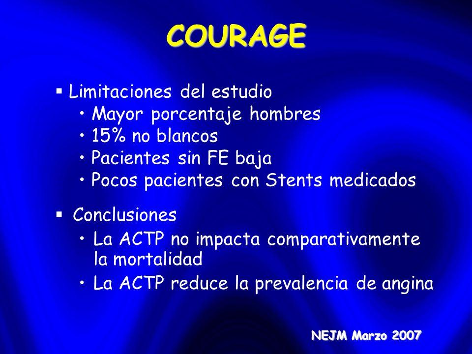 COURAGE NEJM Marzo 2007 Conclusiones La ACTP no impacta comparativamente la mortalidad La ACTP reduce la prevalencia de angina Limitaciones del estudi