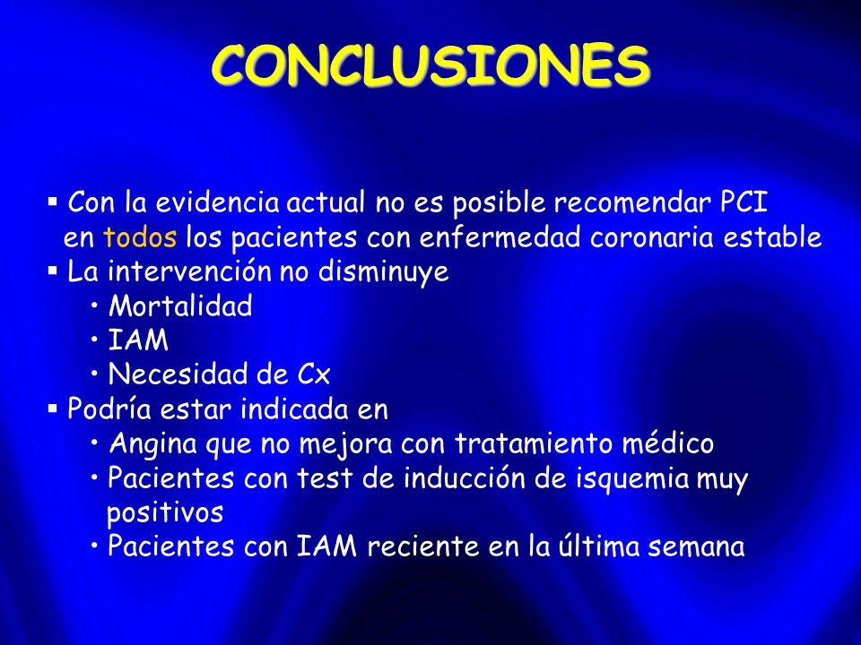 CONCLUSIONES Con la evidencia actual no es posible recomendar PCI en todos los pacientes con enfermedad coronaria estable La intervención no disminuye