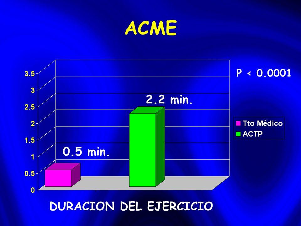 ACME DURACION DEL EJERCICIO 0.5 min. 2.2 min. P < 0.0001