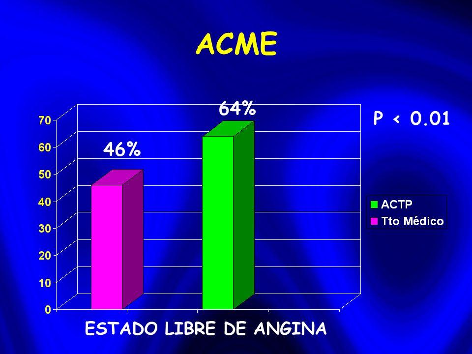 ACME ESTADO LIBRE DE ANGINA 46% 64% P < 0.01