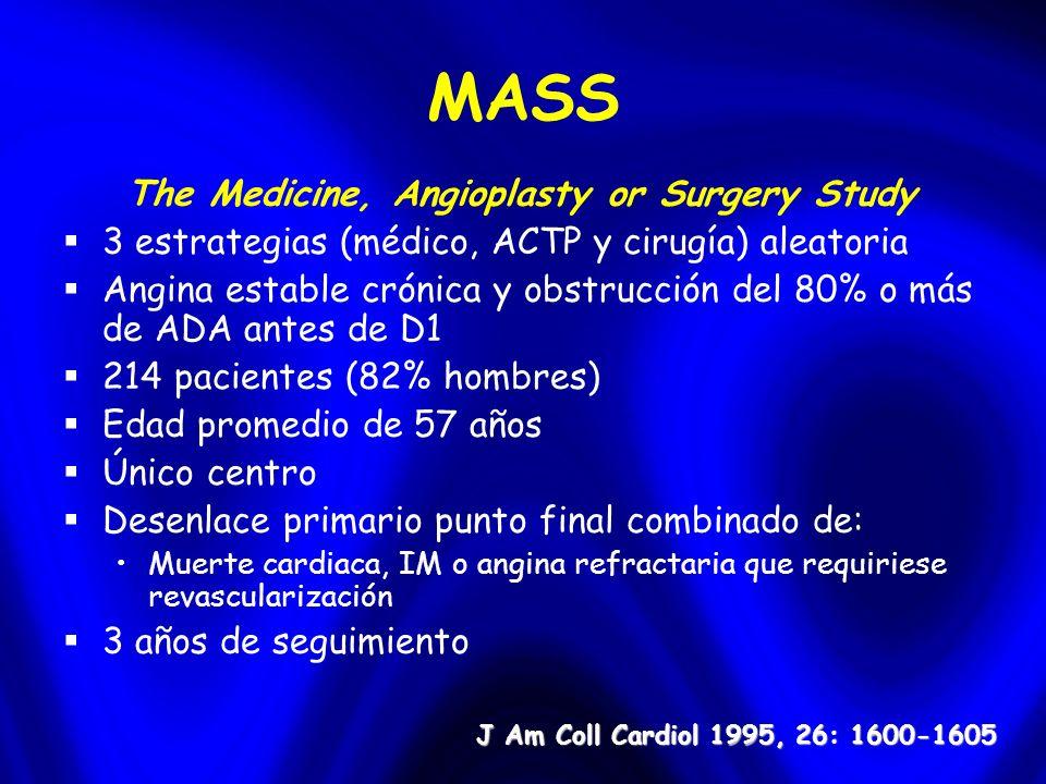 MASS The Medicine, Angioplasty or Surgery Study 3 estrategias (médico, ACTP y cirugía) aleatoria Angina estable crónica y obstrucción del 80% o más de ADA antes de D1 214 pacientes (82% hombres) Edad promedio de 57 años Único centro Desenlace primario punto final combinado de: Muerte cardiaca, IM o angina refractaria que requiriese revascularización 3 años de seguimiento J Am Coll Cardiol 1995, 26: 1600-1605