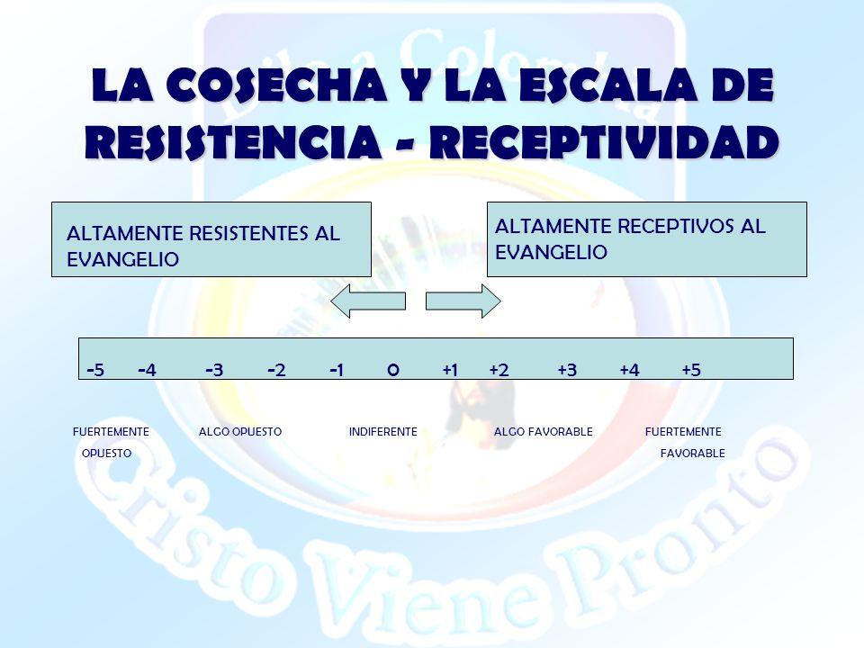 LA COSECHA Y LA ESCALA DE RESISTENCIA - RECEPTIVIDAD -5 -4 -3 -2 -1 0 +1 +2 +3 +4 +5 ALTAMENTE RESISTENTES AL EVANGELIO ALTAMENTE RECEPTIVOS AL EVANGE