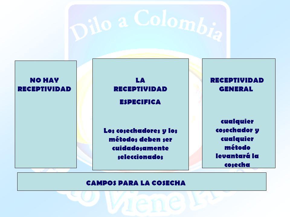 CAMPOS PARA LA COSECHA NO HAY RECEPTIVIDAD RECEPTIVIDAD GENERAL LA RECEPTIVIDAD ESPECIFICA Los cosechadores y los métodos deben ser cuidadosamente sel