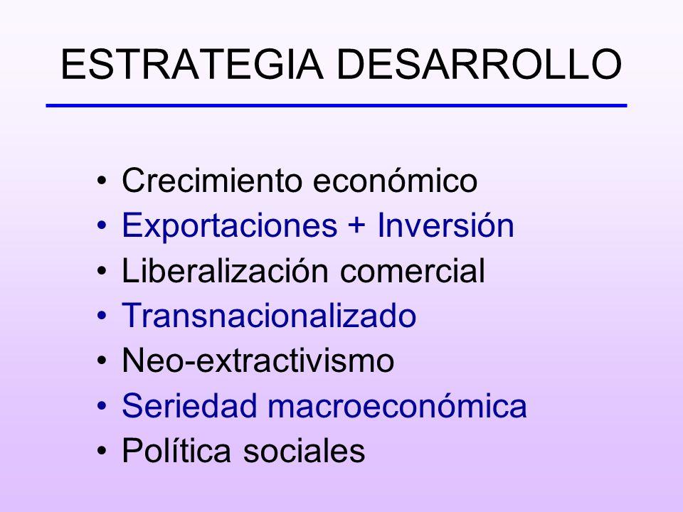 ESTRATEGIA DESARROLLO Crecimiento económico Exportaciones + Inversión Liberalización comercial Transnacionalizado Neo-extractivismo Seriedad macroecon