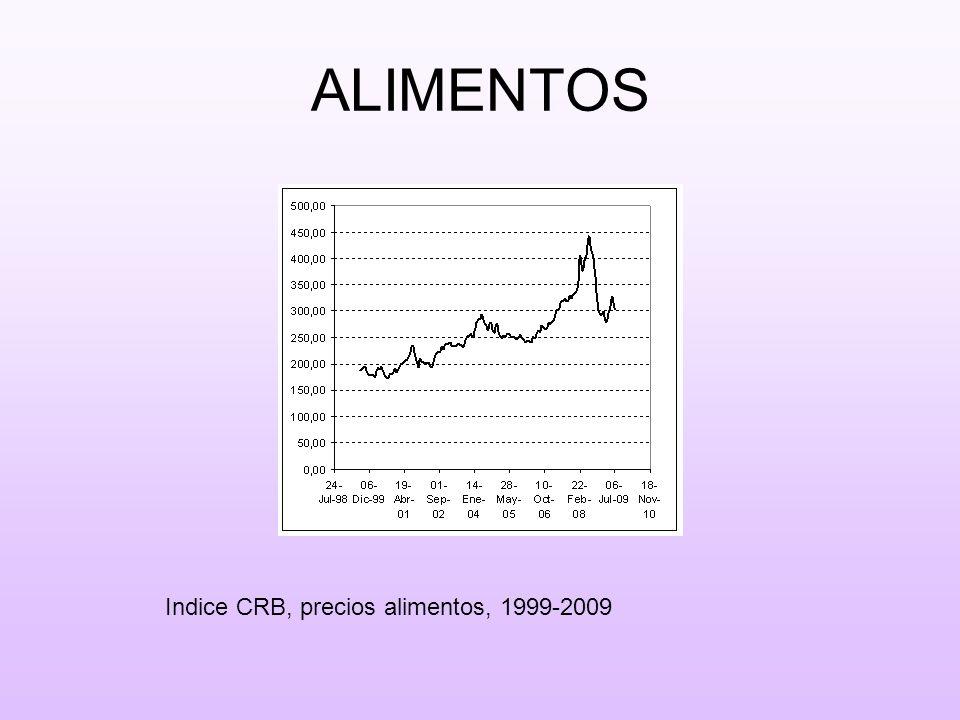 COBRE Precio, dolares / libra, 2004-2009