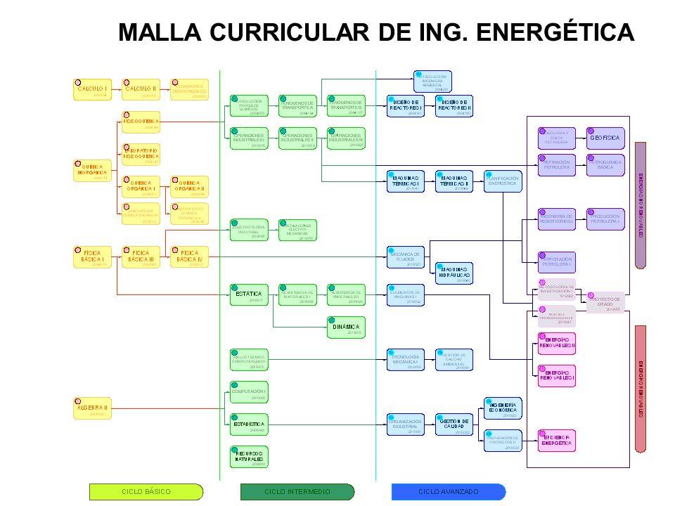 MALLA CURRICULAR DE ING. ENERGÉTICA