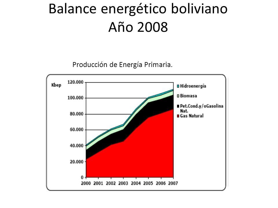 Balance energético boliviano Año 2008 Producción de Energía Primaria.