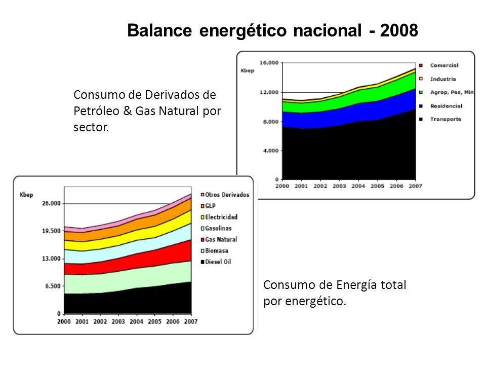 Balance energético nacional - 2008 Consumo de Energía total por energético. Consumo de Derivados de Petróleo & Gas Natural por sector.