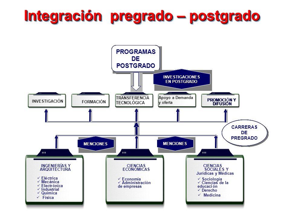 Integración pregrado – postgrado Medicina