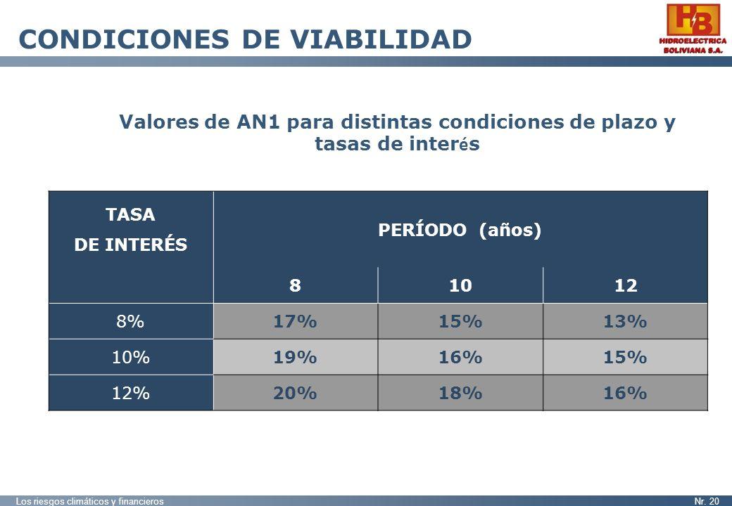 Los riesgos climáticos y financierosNr. 20 CONDICIONES DE VIABILIDAD TASA DE INTERÉS PERÍODO (años) 81012 8%17%15%13% 10%19%16%15% 12%20%18%16% Valore