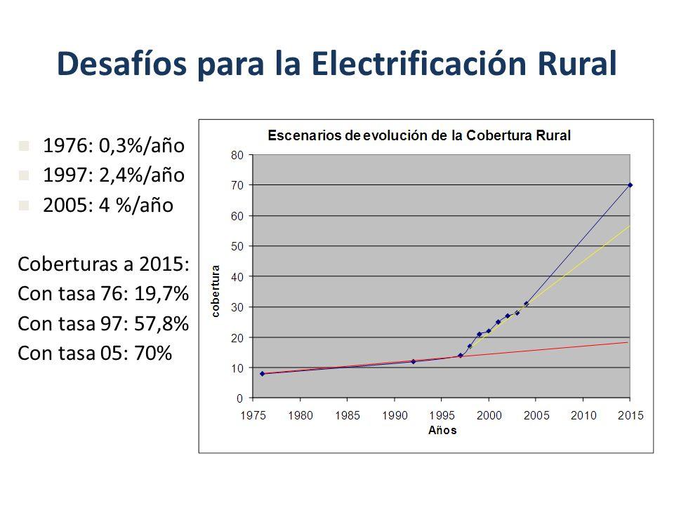 Desafíos para la Electrificación Rural 1976: 0,3%/año 1997: 2,4%/año 2005: 4 %/año Coberturas a 2015: Con tasa 76: 19,7% Con tasa 97: 57,8% Con tasa 0
